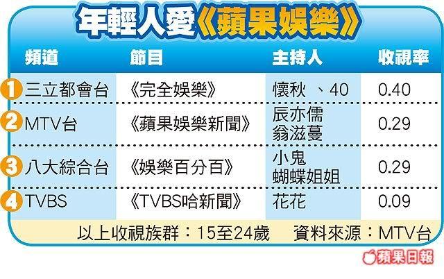 "Sept.9.11 Apple E-News"" beats ""Ha Xin Wen EN11_004"