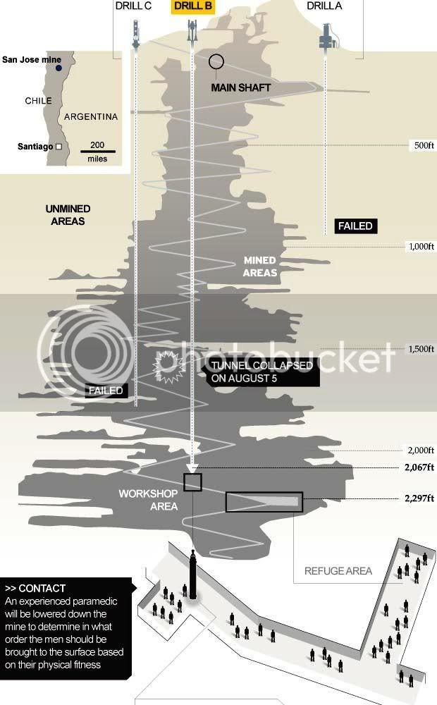 Chilean Miners Saga Ducto
