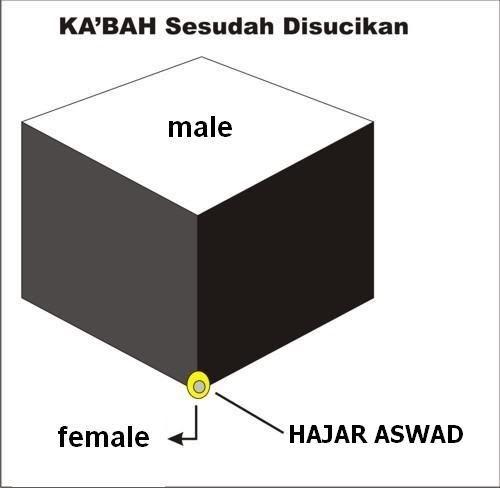 Hajar Aswad Adalah Replika Vagina Aisyah KabahSesudahDisucikan