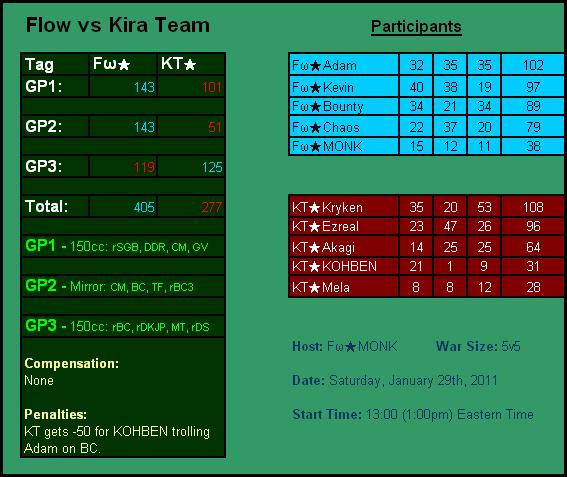 KT VS Fw Table-6