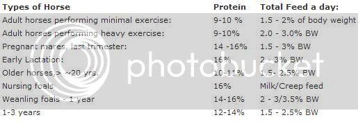Types Of Feed ~ feeding guidelines ~ additives etc. Horsetable
