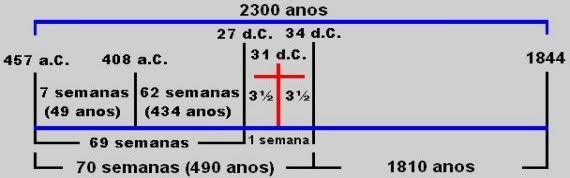 Daniel - A profecia de Daniel sobre as 2300 Tardes e Manhãs  Jpeg29