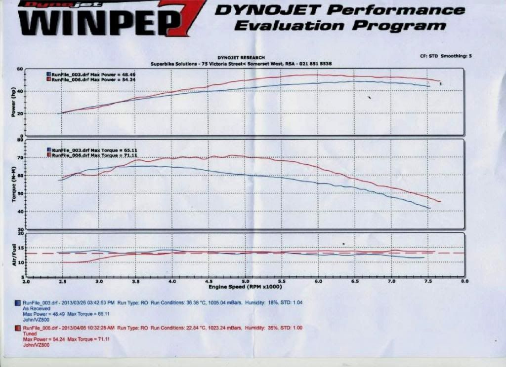 1998 VZ800 Stage 3 dyno interim result ... nearly there. Dyno1sttry_zps4a8831bf