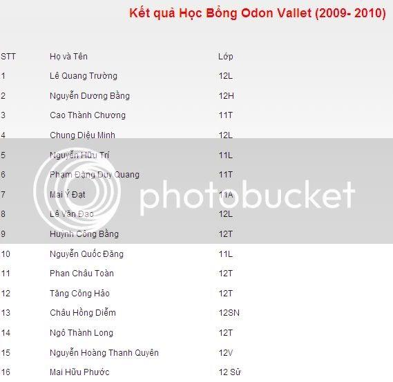Kết quả học bổng Odon Vallet (09-10) Kq