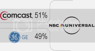 Email the future owners of NBC to Save Heroes, and Save the World! Comcastchart
