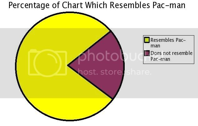 "The ""Epic"" Thread Pac_man_pie_chart"