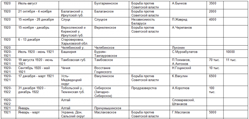 Список восстаний против советской власти 468301_800