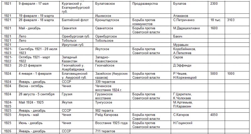 Список восстаний против советской власти 468701_800