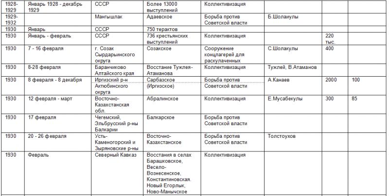 Список восстаний против советской власти 469046_800