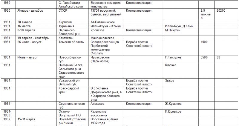Список восстаний против советской власти 469982_800