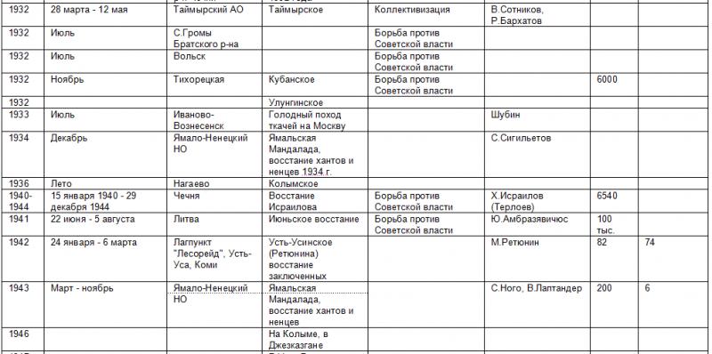 Список восстаний против советской власти 470085_800