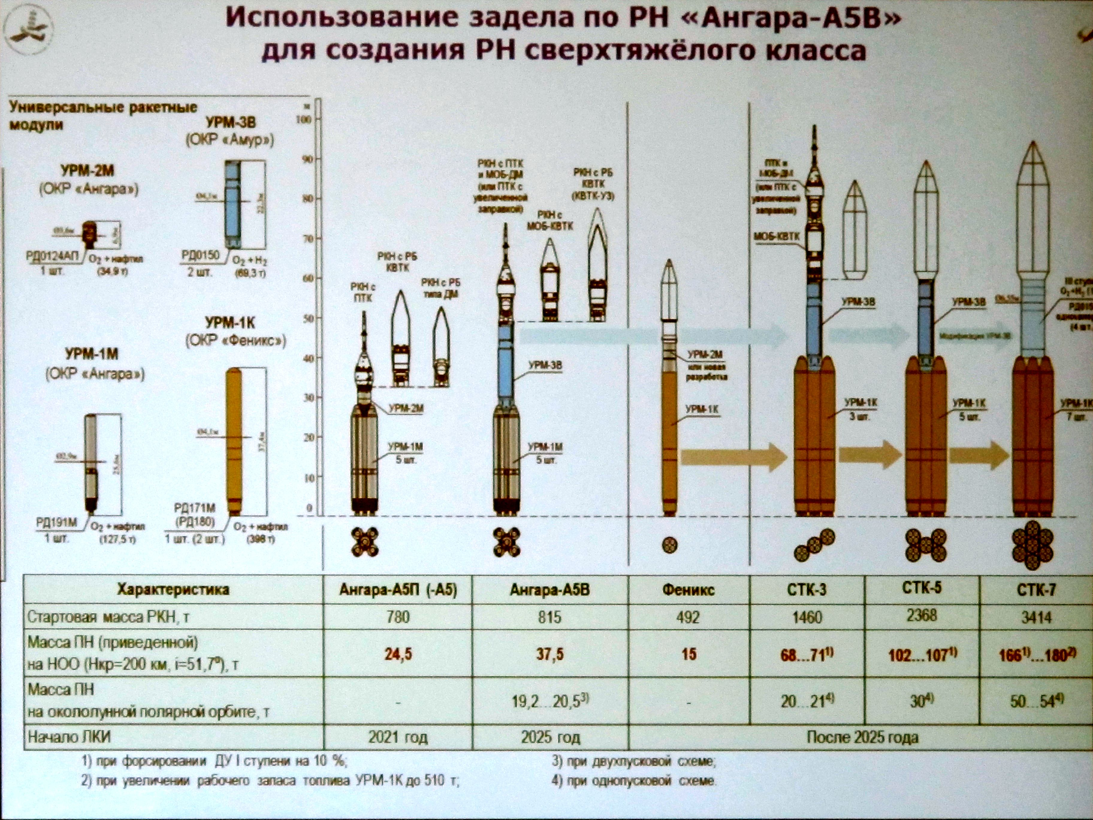 Russian Launch Vehicles and their Spacecraft: Thoughts & News - Page 9 32383_original