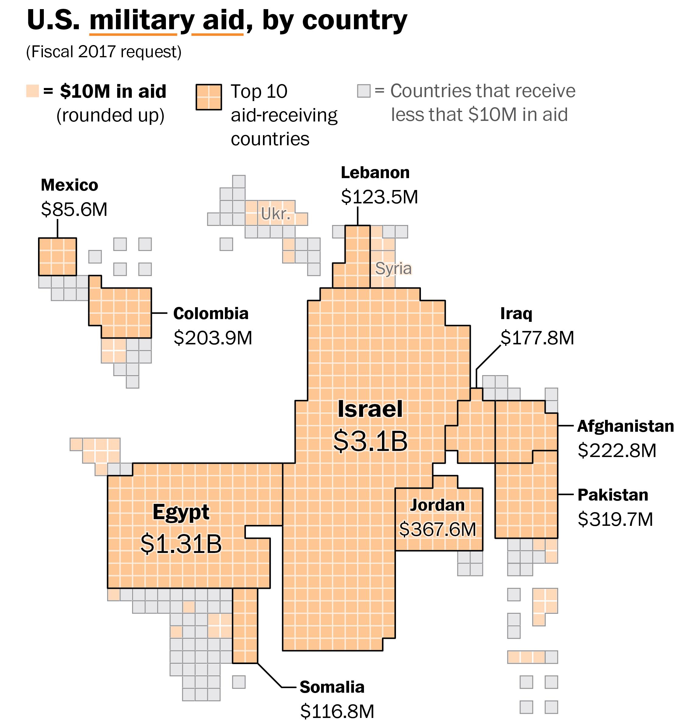 US Foreign Military Sales 3574338_original