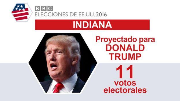 Estados Unidos / Elecciones  Presidenciales . - Página 3 _92332520_indiana-trump-2