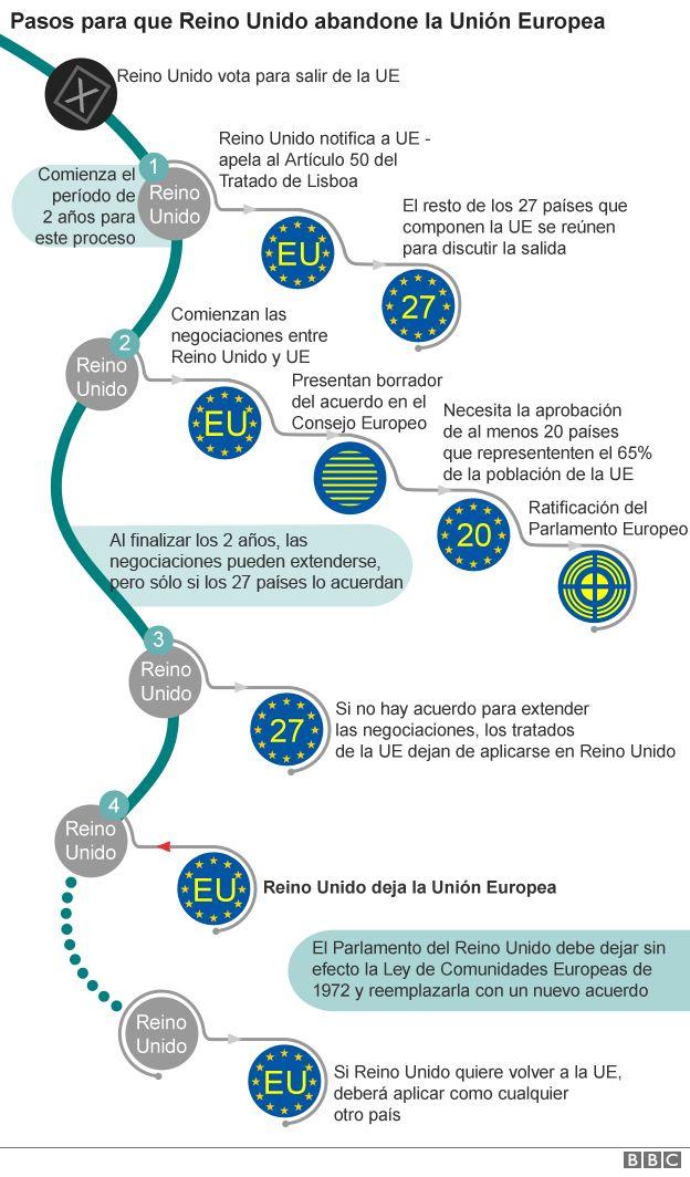 ¿A favor o contra el Brexit? _90091266_pasos-brexit