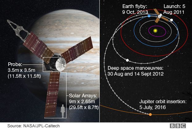 NASA Video Fakery   - Page 2 _90278040_juno_probe_624in