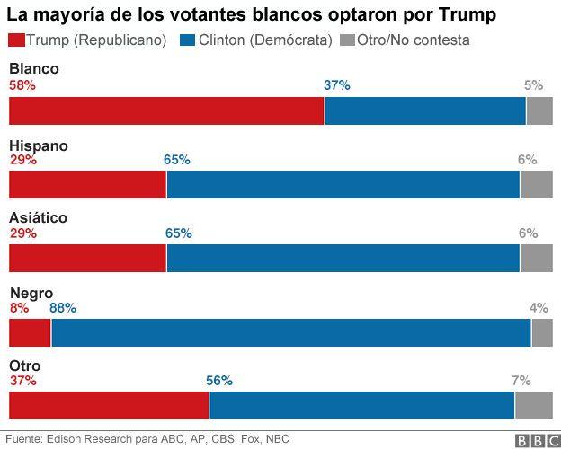 Estados Unidos / Elecciones  Presidenciales . - Página 4 _92374117_grafico-trump-etnia