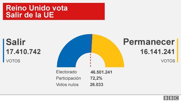 ¿A favor o contra el Brexit? _90081559_results_624_spanish