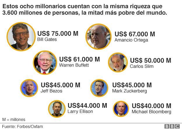 Los 8 millonarios que tienen más dinero que la mitad de la población del mundo _93590335_ricos
