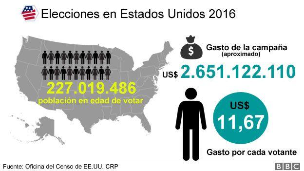 Estados Unidos / Elecciones  Presidenciales . _92250075_elecciones-ee.uu-infografia