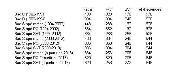 Prof de math en France : un métier en voie de disparition Cumul2