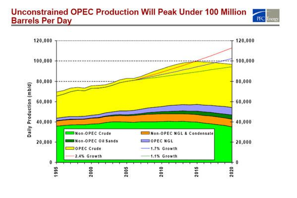 Le pic de pétrole et ses conséquences - Page 3 CourbePFC