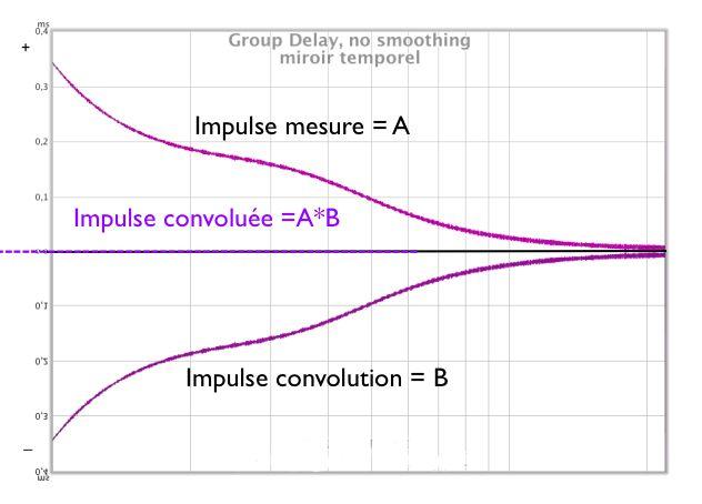 correction de la distorsion de phase par convolution Daily-miror