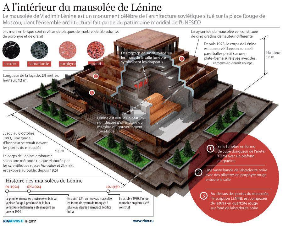 Russie - Page 4 Interieur-du-mausolee-de-Lenine