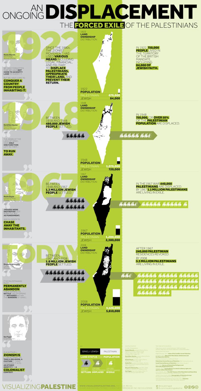 Palestine : 65 ans de colonisation Vp-an_ongoing_displacement-en-20130514