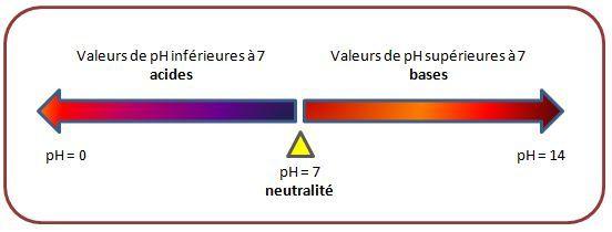 La rapport entre le pH et le kh PH-copie-1