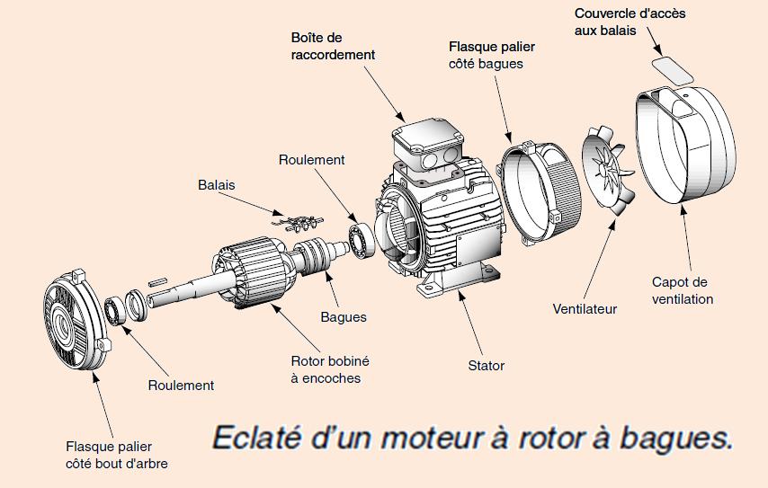 Renault proposera Zoé avec batterie pour la France - Page 4 Moteur-electrique-bague2