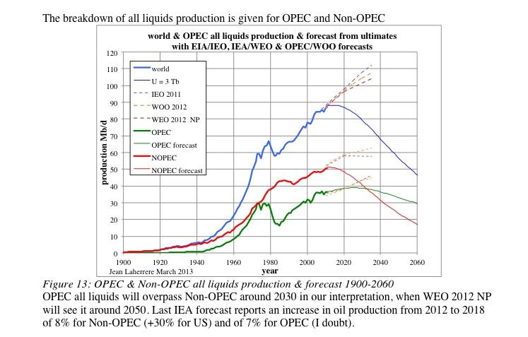 Articles de Jean Laherrère février 2013 : prévisions 1900 2100 et productions IOCs  et prévisions Jlliquidsopecnopec
