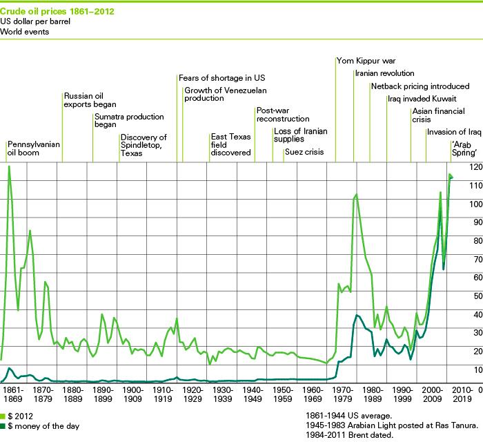 Articles de Jean Laherrère février 2013 : prévisions 1900 2100 et productions IOCs  et prévisions Bp-oil-price-2013