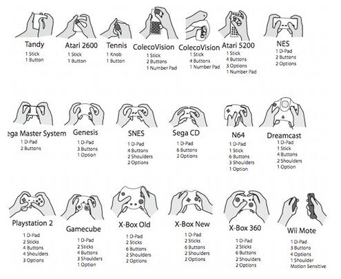 Evolución de los controles de videojuegos Evolucion-mandos-consola