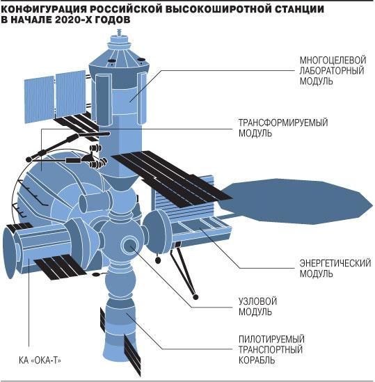Rusia Comenzara a Desplegar su Propia Estación Espacial en 2017 _2014d207m-05-01