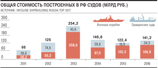 Russian Naval Shipbuilding Industry: News - Page 7 _2017d033m-11-01