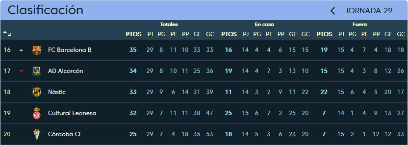 A.D. Alcorcón - Real Valladolid. Sábado 10 de Marzo. 18:00 Clasificacion_jornada_29