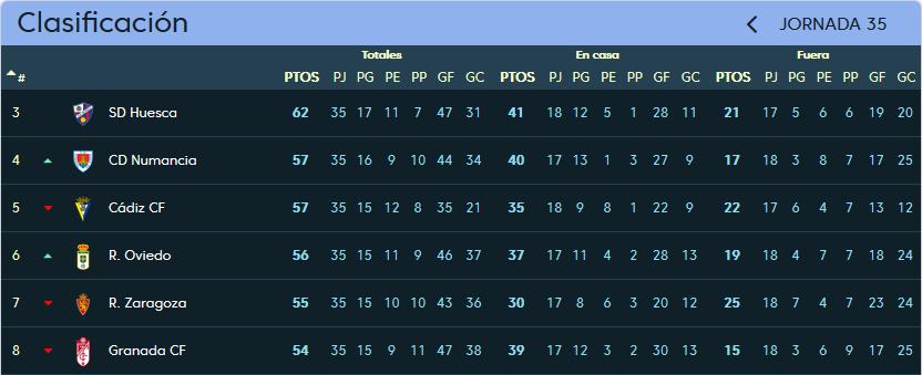 Real Oviedo - Real Valladolid. Viernes 20 de Abril. 21:00 Clasificacion_jornada_35
