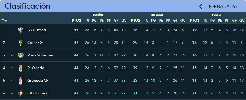 Real Valladolid - S.D. Huesca. Viernes 16 de Febrero. 21:00 Clasificacion_jornada_26