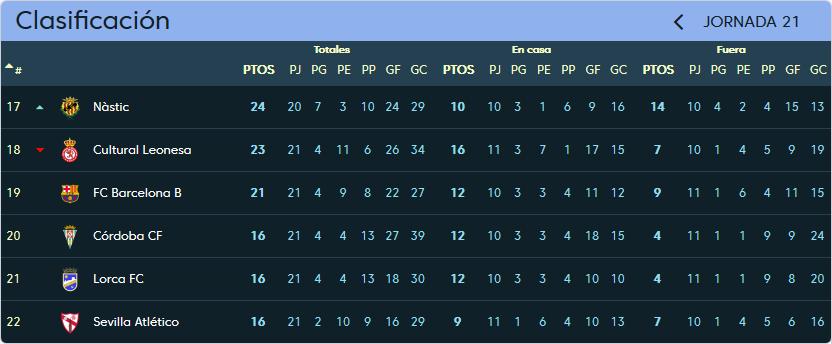 F.C. Barcelona B - Real Valladolid. Sábado 13 de Enero. 16:00 Clasificacion_jornada_21
