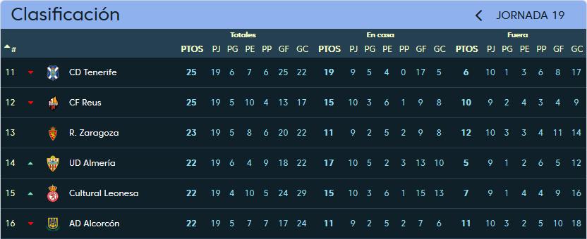 Real Valladolid - Real Zaragoza. Martes 19 de Diciembre. 21:00 Clasificacion_jornada_19