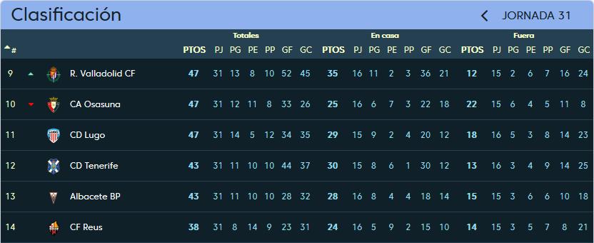 C.D. Lugo - Real Valladolid. Sábado 24 de Marzo. 16:00 Clasificacion_jornada_31