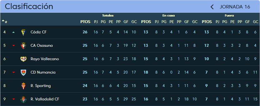 Real Valladolid - C.D. Numancia. Domingo 3 de Diciembre. 16:00 Clasificacion_jornada_16