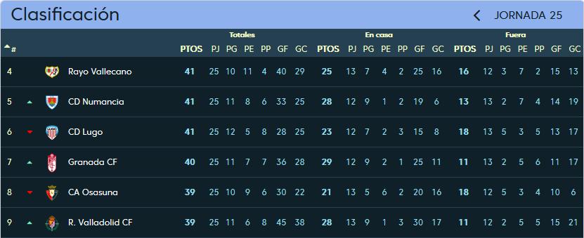 Granada C.F. - Real Valladolid. Viernes 9 de Febrero. 21:00 Clasificacion_jornada_25