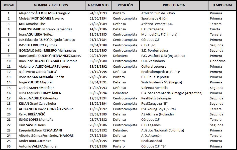 Clasificación de LaLiga 1,2,3 2017-2018 Huesca_DEF