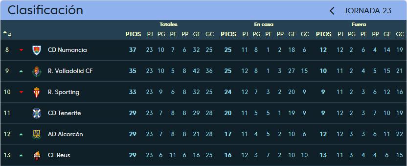 C.D. Tenerife - Real Valladolid. Domingo 28 de Enero. 20:00 Clasificacion_jornada_23