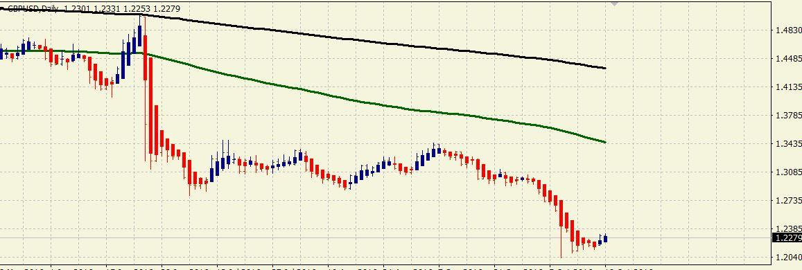 Martillo invertido en la GBP/USD. 8b63292c9b5c4810bc50731269d4f48d