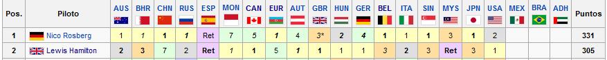 Mundial Fórmula 1 2016: Final del Campeonato Ae81cead33b54c8f8550214d6c769920