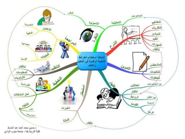 """هام جدا للمعلمين """"الخرائط الذهنية الرقمية"""" واستخدامها فى التدريس -17-638"""