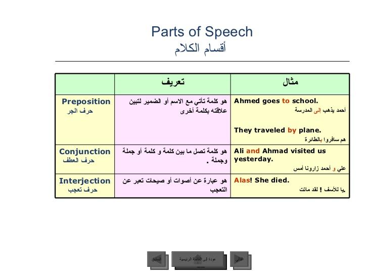 161 شريحة بوربوينت شاملة كل قواعد اللغة اللانجليزية من الالف الى الياء -5-728
